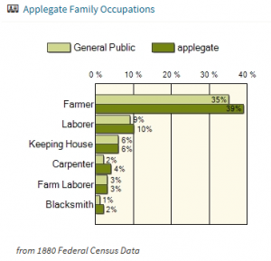 Applegate Family Occupations