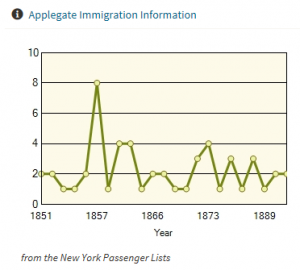 Applegate Immigration Year