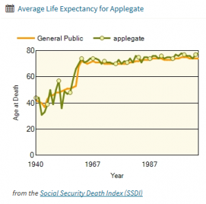 Applegate Life Expectancy