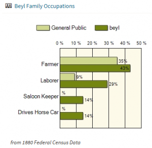 Family Occupations