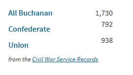 Buchanan Civil War Records